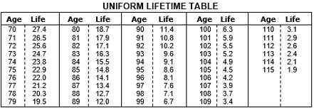 Uniform Lifetime Table - New York CPA