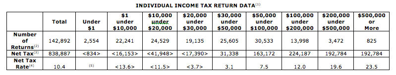 2010 Tax Return Data