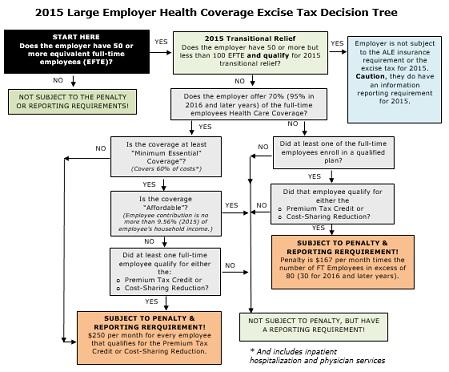 Large Employer Health Coverage Excise Tax | Douglas K Heil